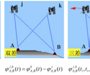 GPS原理应用(6-11)单差、双差和三差