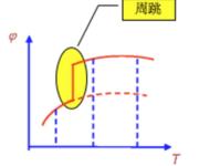 GPS原理应用(6-17)整周跳变(周跳 – Cycle Slips)原因及特点