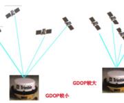 GPS原理应用(6-35)DOP值(下)