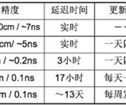 GPS原理应用(6-38)精密单点定位(PPP)