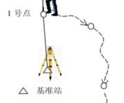 GPS原理应用(6-46)准动态定位