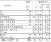 GPS原理应用(6-49)差分GPS对测量定位精度的改进