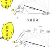 GPS原理应用(6-50)差分GPS分类