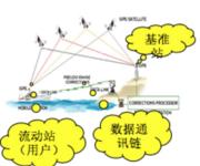 GPS原理应用(6-52)单基准站局域差分