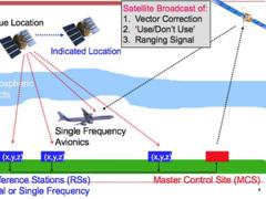 GPS原理应用(6-56)广域差分 – 区域增强系统