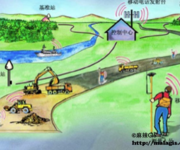 GPS原理应用(6-63)网络RTK