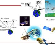 GPS原理应用(9-15)GPS定轨与仿真