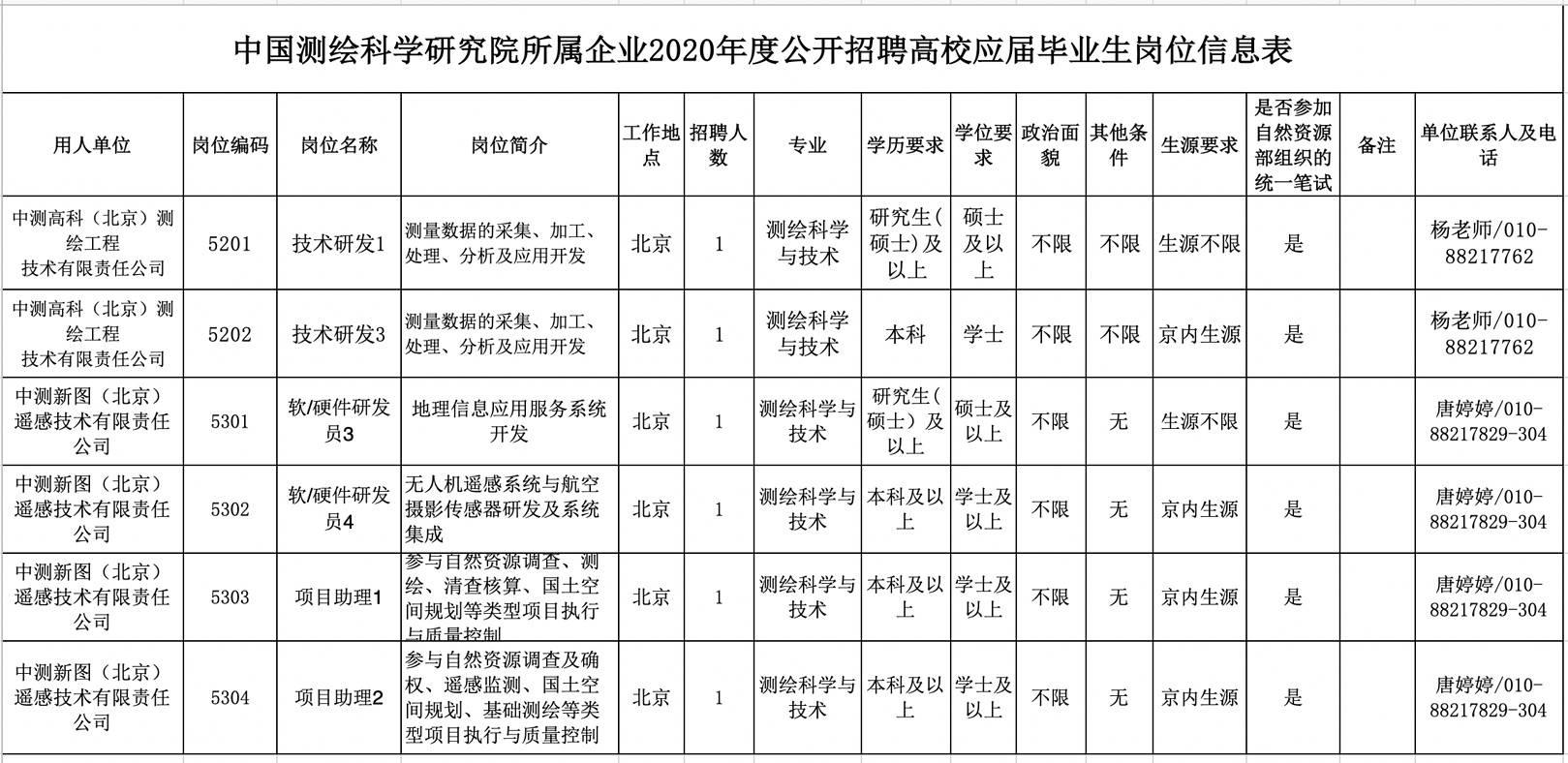 中国测绘科学研究院所属企业
