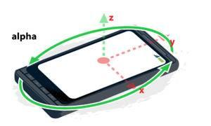 「GIS教程」使用HTML5获取设备的方向信息