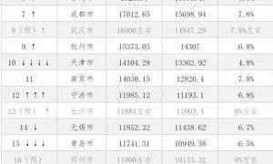 「GIS思维」用标准误差椭圆圈出中国的经济地理中心