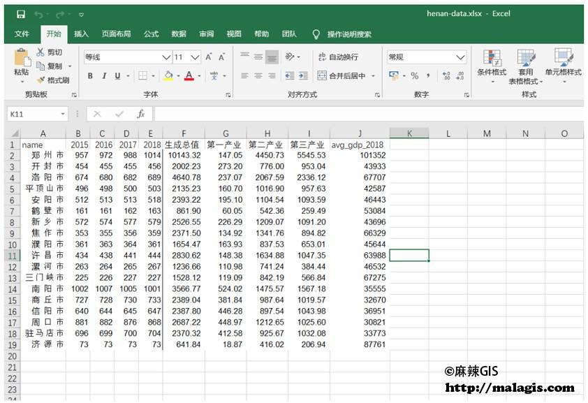 专题地图数据(来源:2019年河南省统计年鉴)