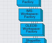 ArcGIS Engine 10 开发手册(4-2)打开一个数据库