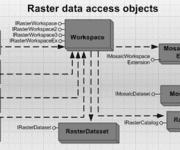 ArcGIS Engine 10 开发手册(4-11)栅格数据介绍