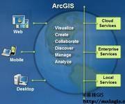 ArcGIS for Desktop操作手册(1-3)ArcGIS Family 与 ArcGIS for Desktop