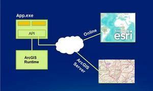 ArcGIS Runtime 入门(6)ArcGIS Runtime 和ArcGIS Server的比较