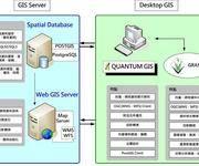 QGIS中文操作手册(2-2)QGIS核心功能